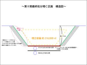 C区画構造図